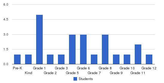 The Birchtree Center Students by Grade