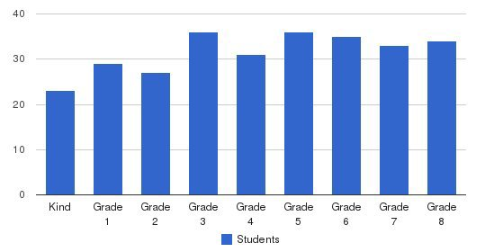 St. Apollinaris School Students by Grade