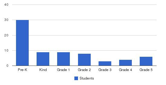 All Saints Ele Of Tipperary Hill Students by Grade