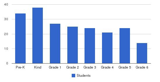 Seton Academy Students by Grade