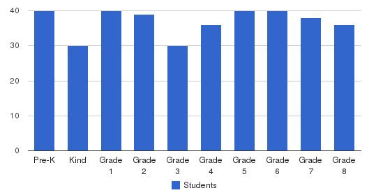 St Basil Elementary School Students by Grade