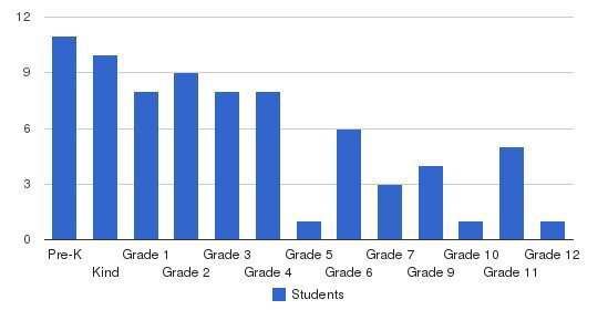 Mid-valley Christian Academy Students by Grade