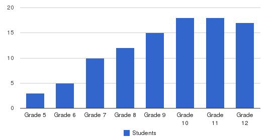 Franklin Christian Academy Students by Grade