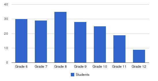 Ascension Academy Students by Grade