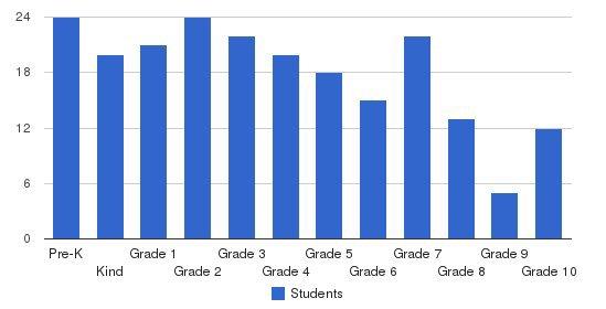 Live Oak Classical School Students by Grade