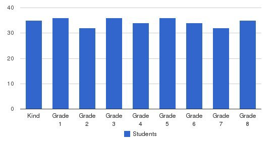 St Bernardine Of Siena School Students by Grade