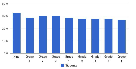 St Brendan School Students by Grade