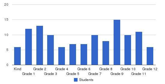 Grace Preparatory School Students by Grade