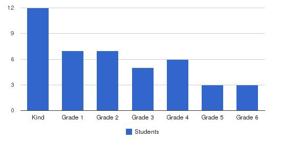 Greenwood Christian Academy Students by Grade