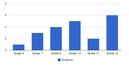 Victory Innovative Christian Academy Students by Grade