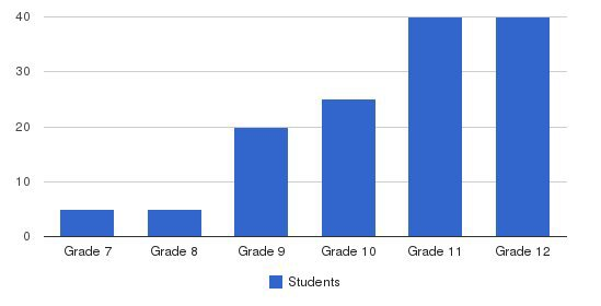 Privett Academy Students by Grade