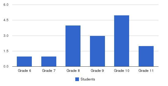 Milwaukee Academy Students by Grade