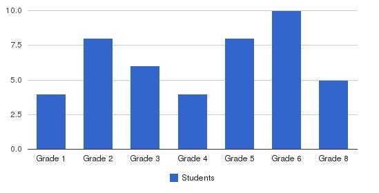 Inn Street Montessori School Students by Grade