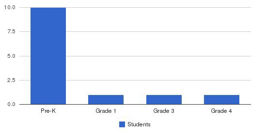 Ontario Christian Academy Students by Grade
