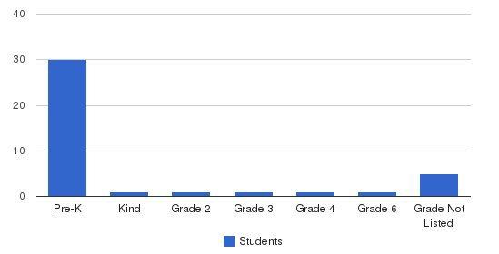 Small Wonders Montessori Llc Students by Grade