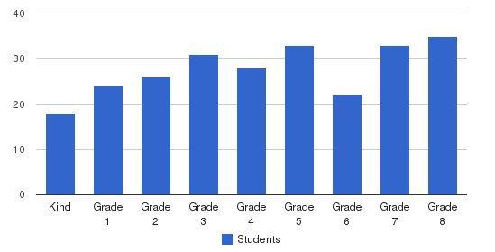 St Charles Borromeo School Students by Grade