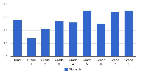St Charles Catholic School Students by Grade