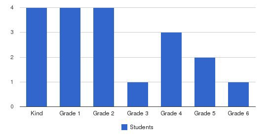 Covenant Life School Students by Grade