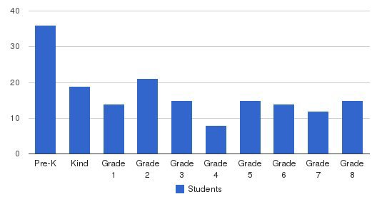 St. David School Students by Grade