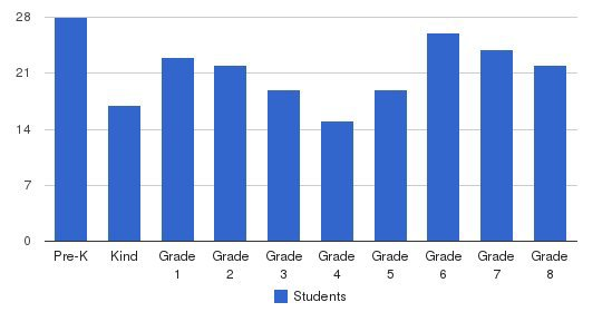 St. Didacus Elementary School Students by Grade