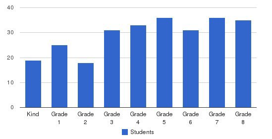 St Dorothy Elementary School Students by Grade