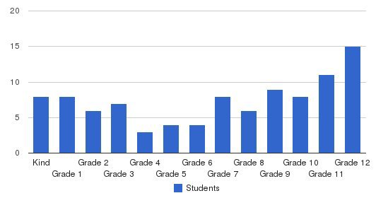 Northern Virginia Christian Academy Students by Grade