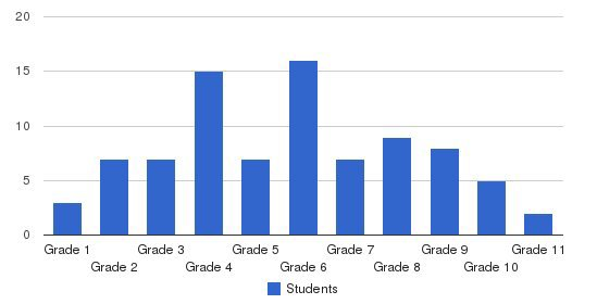 Einstein Montessori Academy Students by Grade