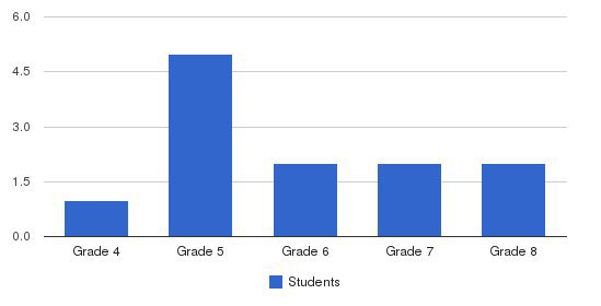Colonial Christian Academy Students by Grade