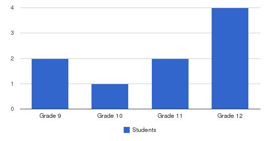 Bridges Of Solano Students by Grade