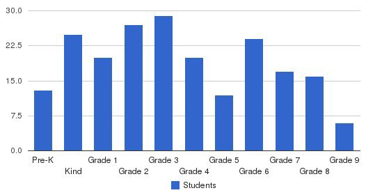 The Cambridge School Students by Grade