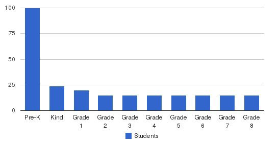 Champion School Students by Grade