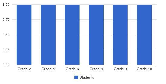 Faith Christian School Students by Grade