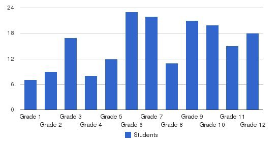 Foundation Christian Students by Grade