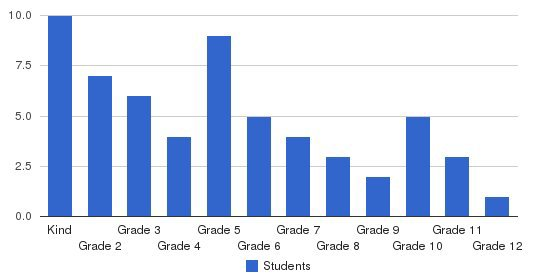 Highland Prince Academy Students by Grade