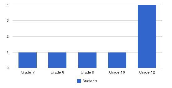 Martha Williams School Students by Grade