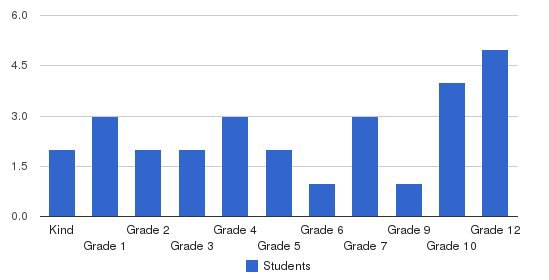 Regency Baptist Academy Students by Grade