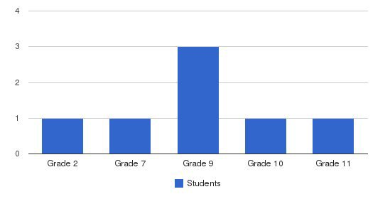 Aldersgate Academy Students by Grade