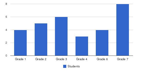 Arlington Academy Of Excellence Students by Grade