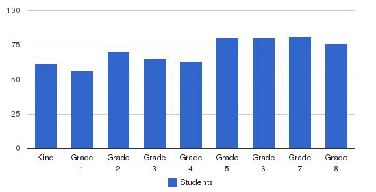 St Genevieve Elementary School Students by Grade
