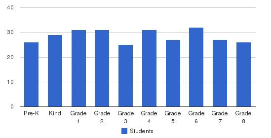St. George Parish School Students by Grade