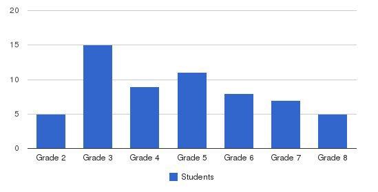 Depaul School Of Ne Fl - Gudal Campus Students by Grade