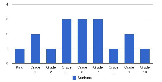 Hatcher Academy Students by Grade