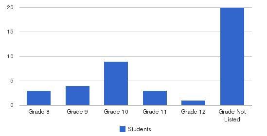 Santina Bay Academy Students by Grade