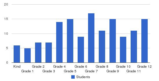 Seven Hills Academy Students by Grade