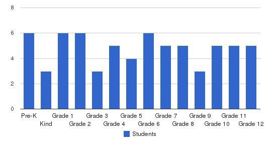 Dawson Christian Academy Students by Grade