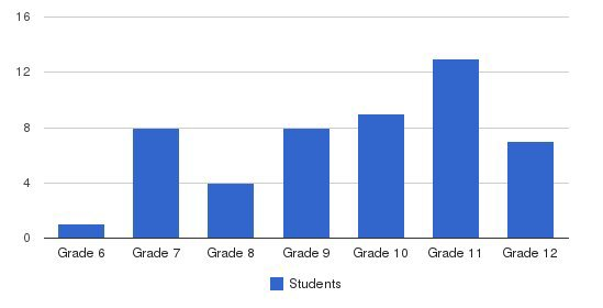 Evans Christian Academy Students by Grade