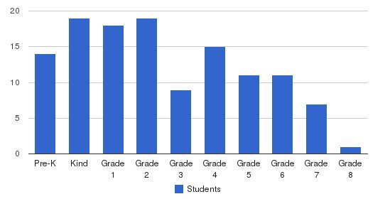 St. Rose Academy Students by Grade