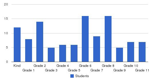 American Renaissance Academy Students by Grade