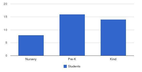 St. James Lutheran Preschool & Kindergarten Students by Grade