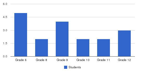 Prairie Lake School Students by Grade